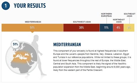 درصد خصوصیات ژنتیک من: 51% حوزه ساحلی مدیترانه - لوانت، 30% آسیای جنوب غربی، 11% اروپای شمالی، 4% آسیای شمال شرقی، 2% آسیای جنوب شرقی، 0.9% انسان نئاندرتال و 1.5% انسان دنیسووان
