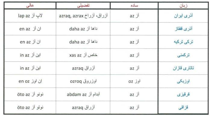مقایسه کاربرد صفت تفضیلی و عالی در هشت زبان و لهجه ترکی