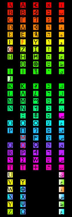 الفبای فنیقی و انشعابات آن: لاتین، یونانی، عبری و عربی